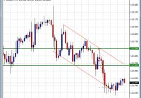 Channel trading Forex entries