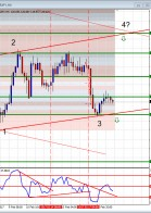 Double in a Day Forex analysis for the DIAD Entries Course 21 February
