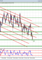 Double in a Day Forex analysis for the DIAD Entries Course 29 March