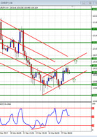 Double in a Day Forex analysis for the DIAD Entries Course 28 March
