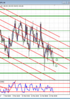 Double in a Day Forex analysis for the DIAD Entries Course 27 March
